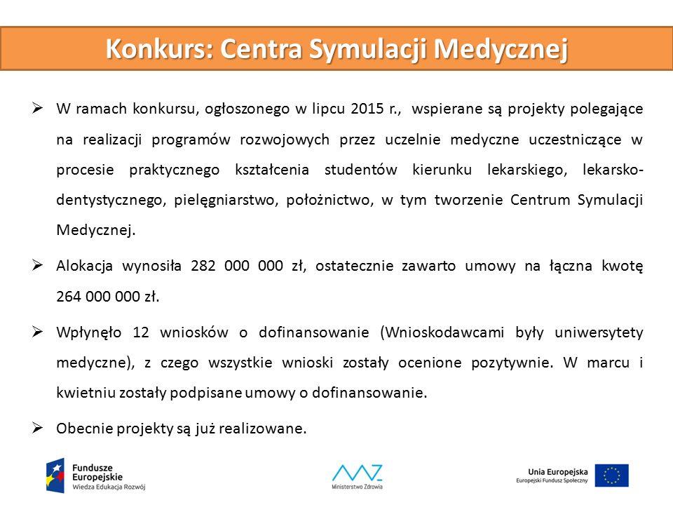 Konkurs: Centra Symulacji Medycznej  W ramach konkursu, ogłoszonego w lipcu 2015 r., wspierane są projekty polegające na realizacji programów rozwojo