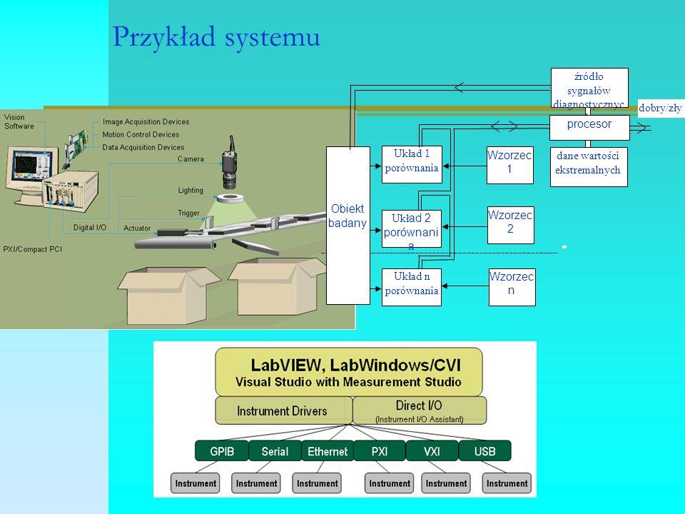 Najczęściej stosowane układy mostków XW 1-21-2 RR0 LL0 CC0 XW 1-21-2 RL-90 L-- CR XW 1+41+4 RR0 LC0 C-- XW 1+41+4 RC L-- CR