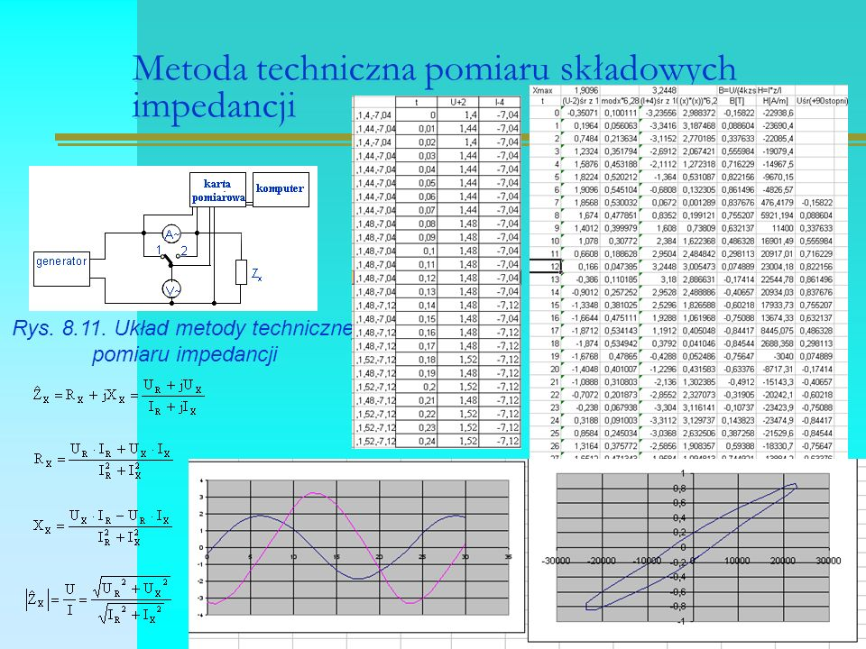 Metoda techniczna poprawnego pomiaru prądu w pomiarze impedancji  Z pi - wartość poprawki w metodzie dokładnego pomiaru prądu, Z A - impedancja amperomierza, R A - rezystancja amperomierza Rys.