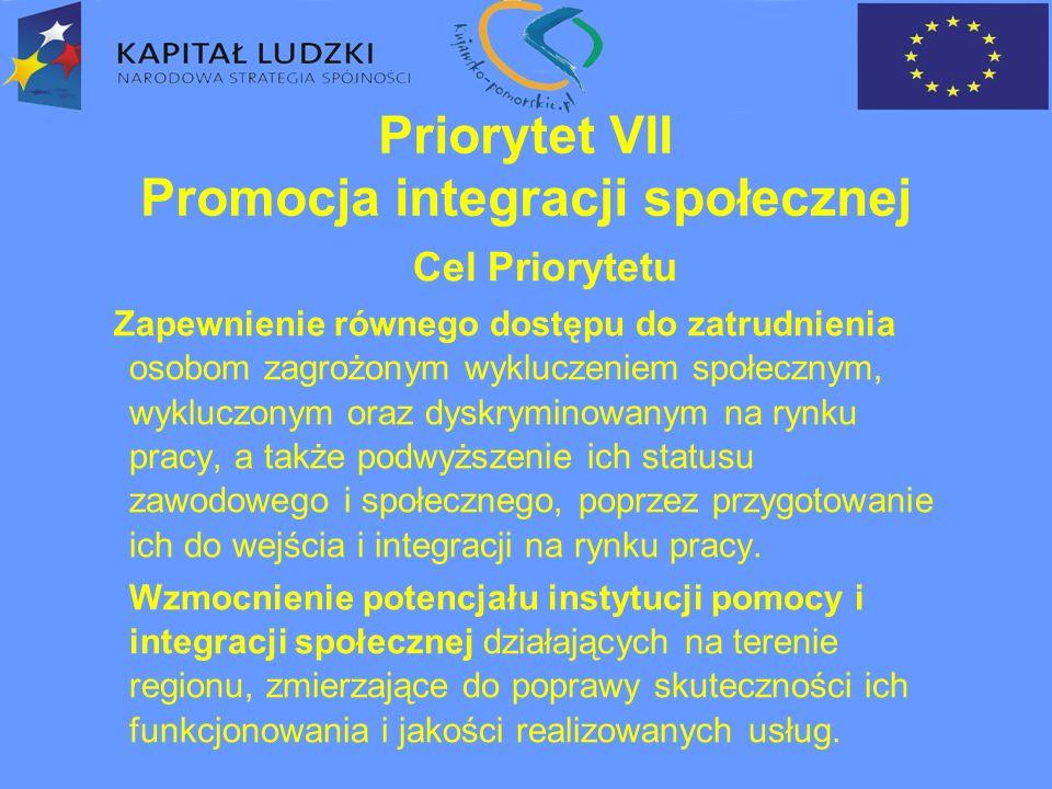 Działanie 7.1Rozwój i upowszechnianie aktywnej integracji (projekty systemowe) Działanie 7.2Przeciwdziałanie wykluczeniu i wzmocnienie sektora ekonomii społecznej (projekty konkursowe) Działanie 7.3Inicjatywy lokalne na rzecz aktywnej integracji (projekty konkursowe)