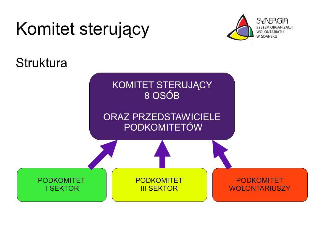 Komitet sterujący Struktura PODKOMITET I SEKTOR PODKOMITET III SEKTOR PODKOMITET WOLONTARIUSZY KOMITET STERUJĄCY 8 OSÓB ORAZ PRZEDSTAWICIELE PODKOMITETÓW