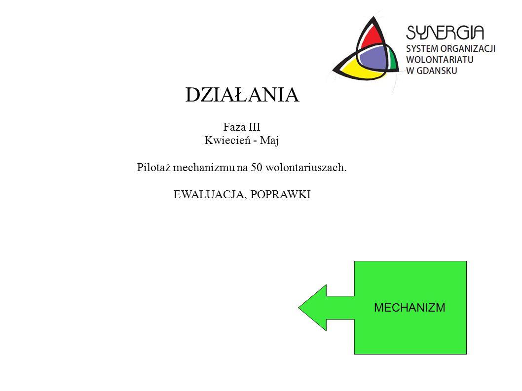 DZIAŁANIA Faza III Kwiecień - Maj Pilotaż mechanizmu na 50 wolontariuszach.