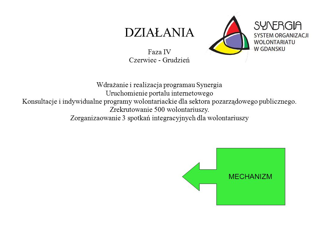 DZIAŁANIA Faza IV Czerwiec - Grudzień Wdrażanie i realizacja programau Synergia Uruchomienie portalu internetowego Konsultacje i indywidualne programy wolontariackie dla sektora pozarządowego publicznego.