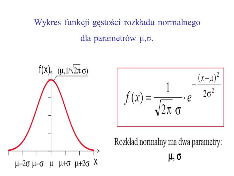 Wykres funkcji gęstości rozkładu normalnego dla parametrów μ,σ.