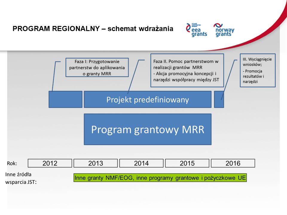 PROGRAM REGIONALNY – schemat wdrażania