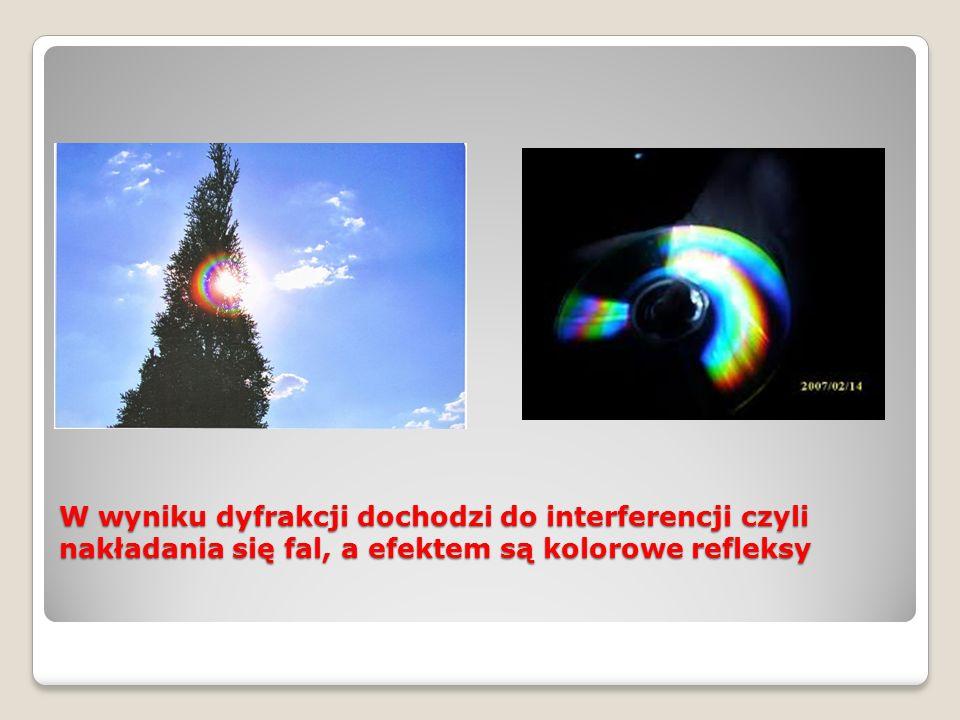 Światło to fala elektromagnetyczna (poprzeczna)