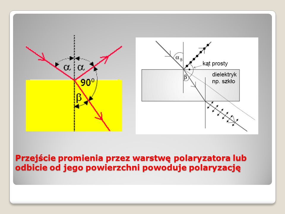 Przejście promienia przez warstwę polaryzatora lub odbicie od jego powierzchni powoduje polaryzację