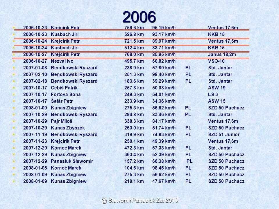 @ Sławomir Panasiuk Żar 2010 2006   2006-10-23 Krejcirík Petr 756.6 km 95.19 km/h Ventus 17,6m   2006-10-23 Kusbach Jirí 526.8 km 93.17 km/h KKB 1