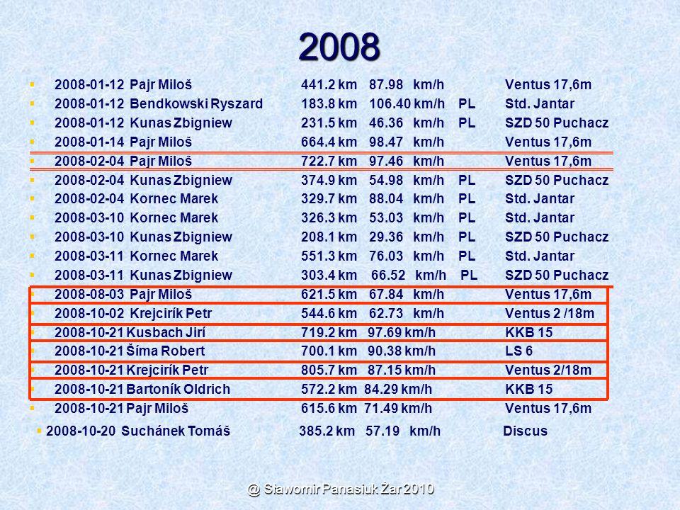 @ Sławomir Panasiuk Żar 2010 2008   2008-01-12 Pajr Miloš441.2 km87.98 km/h Ventus 17,6m   2008-01-12 Bendkowski Ryszard183.8 km106.40 km/h PL Std