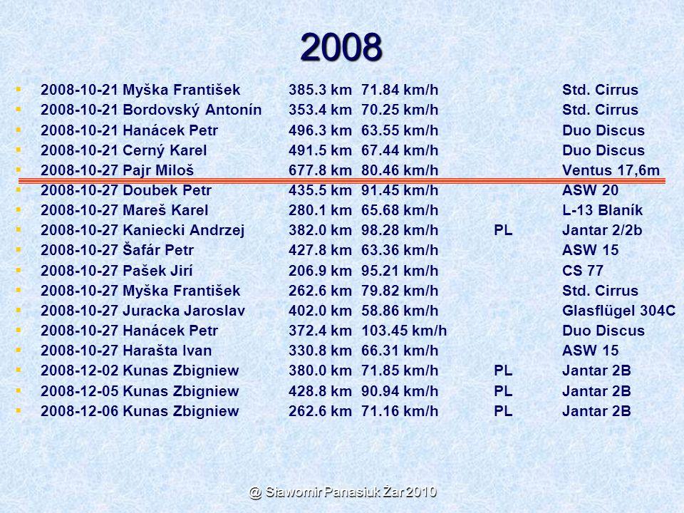 @ Sławomir Panasiuk Żar 2010 2008   2008-10-21 Myška František 385.3 km 71.84 km/h Std. Cirrus   2008-10-21 Bordovský Antonín 353.4 km 70.25 km/h