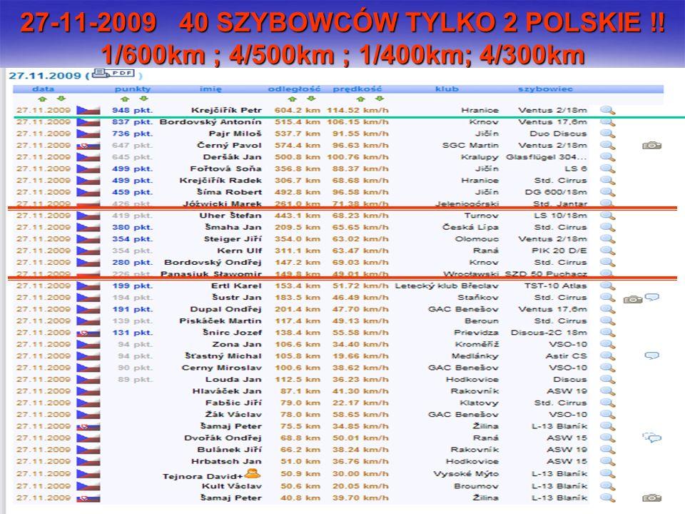 @ Sławomir Panasiuk Żar 2010 27-11-2009 40 SZYBOWCÓW TYLKO 2 POLSKIE !! 1/600km ; 4/500km ; 1/400km; 4/300km