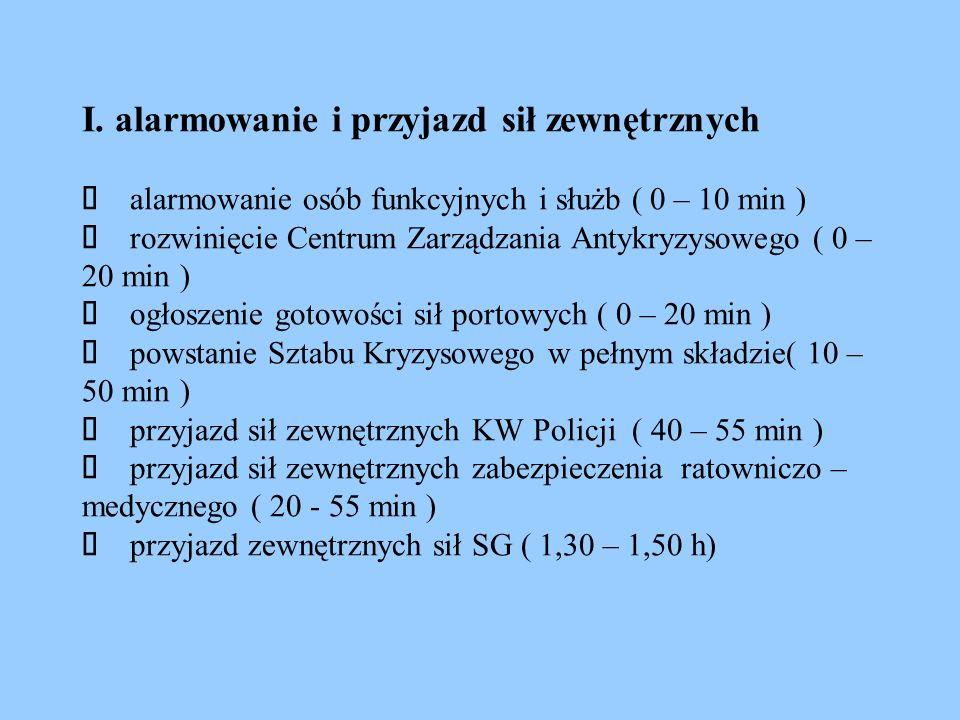 I. alarmowanie i przyjazd sił zewnętrznych  alarmowanie osób funkcyjnych i służb ( 0 – 10 min )  rozwinięcie Centrum Zarządzania Antykryzysowego (