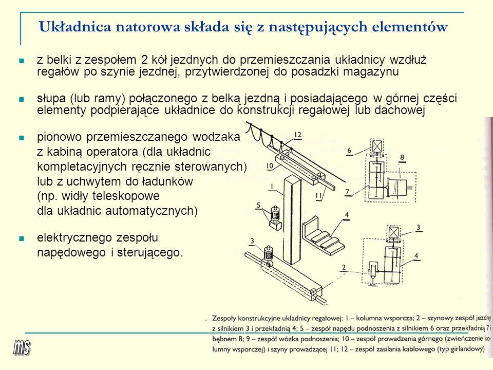 Układnica natorowa składa się z następujących elementów z belki z zespołem 2 kół jezdnych do przemieszczania układnicy wzdłuż regałów po szynie jezdne