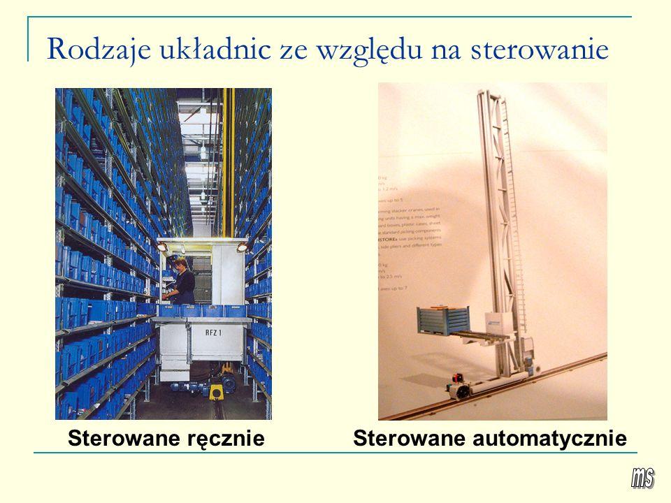 Rodzaje układnic ze względu na sterowanie Sterowane ręcznieSterowane automatycznie