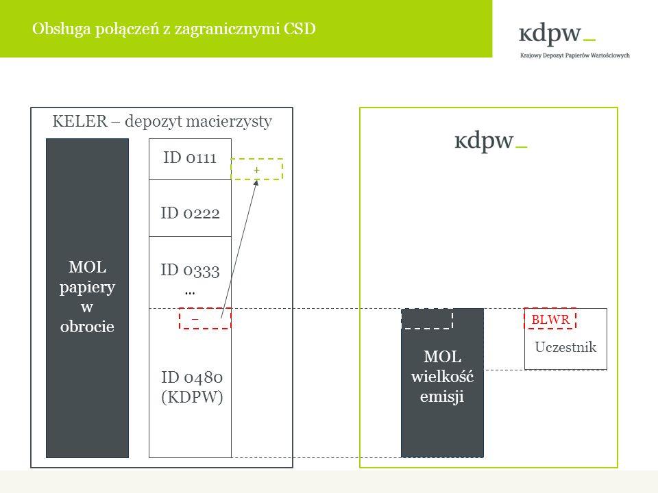 MOL wielkość emisji ID 0222 ID 0480 (KDPW) MOL papiery w obrocie Uczestnik ID 0111 ID 0333 … BLWR + KELER – depozyt macierzysty – Obsługa połączeń z zagranicznymi CSD