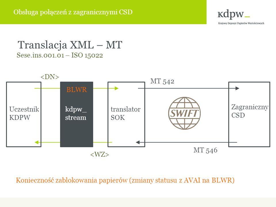 Zagraniczny CSD Uczestnik KDPW Translacja XML – MT Sese.ins.001.01 – ISO 15022 translator SOK kdpw_ stream MT 542 MT 546 Konieczność zablokowania papierów (zmiany statusu z AVAI na BLWR) BLWR Obsługa połączeń z zagranicznymi CSD