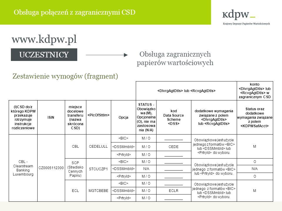 www.kdpw.pl Obsługa połączeń z zagranicznymi CSD lub konto lub w zagranicznym CSD (I)CSD do/z którego KDPW przekazuje /otrzymuje instrukcje rozliczeniowe ISIN miejsce docelowe transferu (nazwa skrócona CSD) Opcja STATUS - Obowiązko wa (M), Opcjonalna (O), nie ma zastosowa nia (N/A) kod Data Source Scheme dodatkowe wymagania związane z polem lub Status oraz dodatkowe wymagania związane z polem CBL - Clearstream Banking Luxembourg CZ0005112300 CBLCEDELULL M / O_________ Obowiązkowe jest użycie jednego z formatów lub lub do wyboru.
