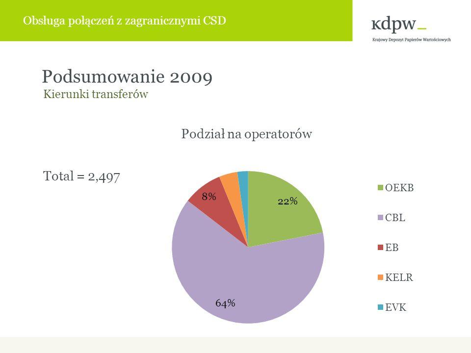 Podsumowanie 2009 Total = 2,497 Kierunki transferów Obsługa połączeń z zagranicznymi CSD