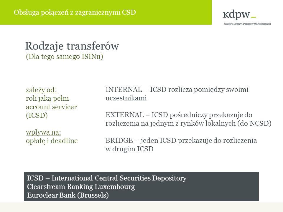 INTERNAL – ICSD rozlicza pomiędzy swoimi uczestnikami EXTERNAL – ICSD pośredniczy przekazuje do rozliczenia na jednym z rynków lokalnych (do NCSD) BRIDGE – jeden ICSD przekazuje do rozliczenia w drugim ICSD Rodzaje transferów zależy od: roli jaką pełni account servicer (ICSD) wpływa na: opłatę i deadline (Dla tego samego ISINu) ICSD – International Central Securities Depository Clearstream Banking Luxembourg Euroclear Bank (Brussels) Obsługa połączeń z zagranicznymi CSD