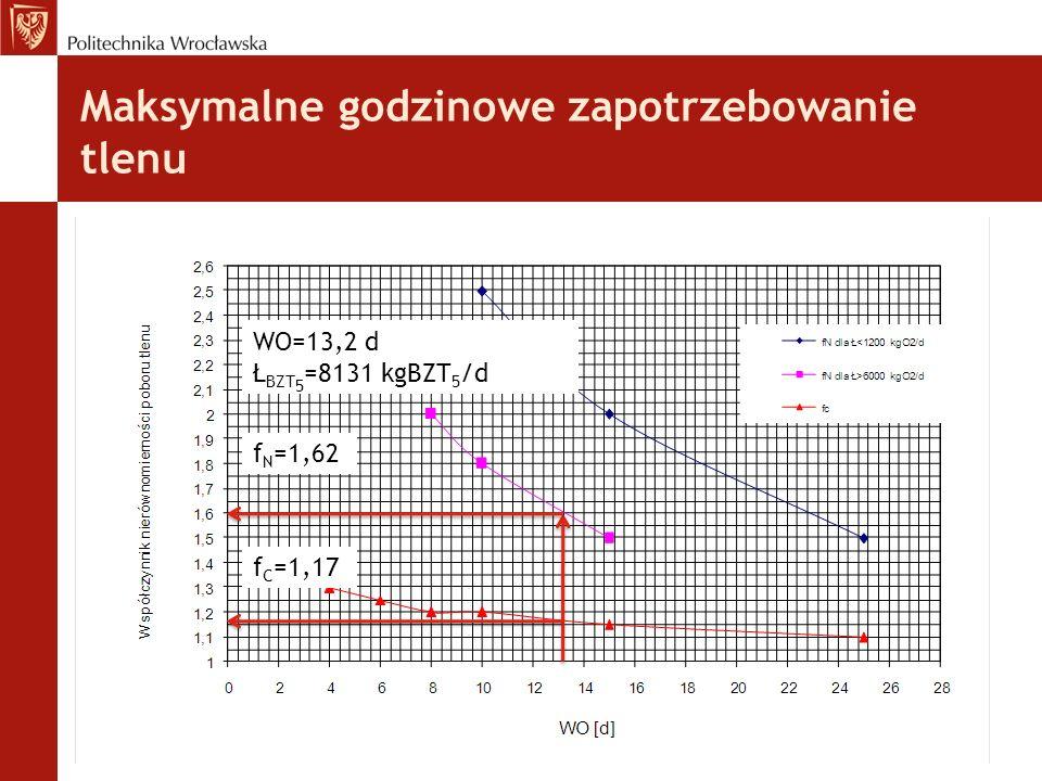 Maksymalne godzinowe zapotrzebowanie tlenu WO=13,2 d Ł BZT 5 =8131 kgBZT 5 /d f N =1,62 f C =1,17