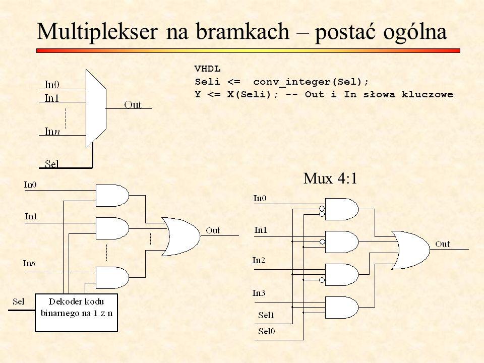 Multiplekser na bramkach – postać ogólna Mux 4:1 VHDL Seli <= conv_integer(Sel); Y <= X(Seli); -- Out i In słowa kluczowe