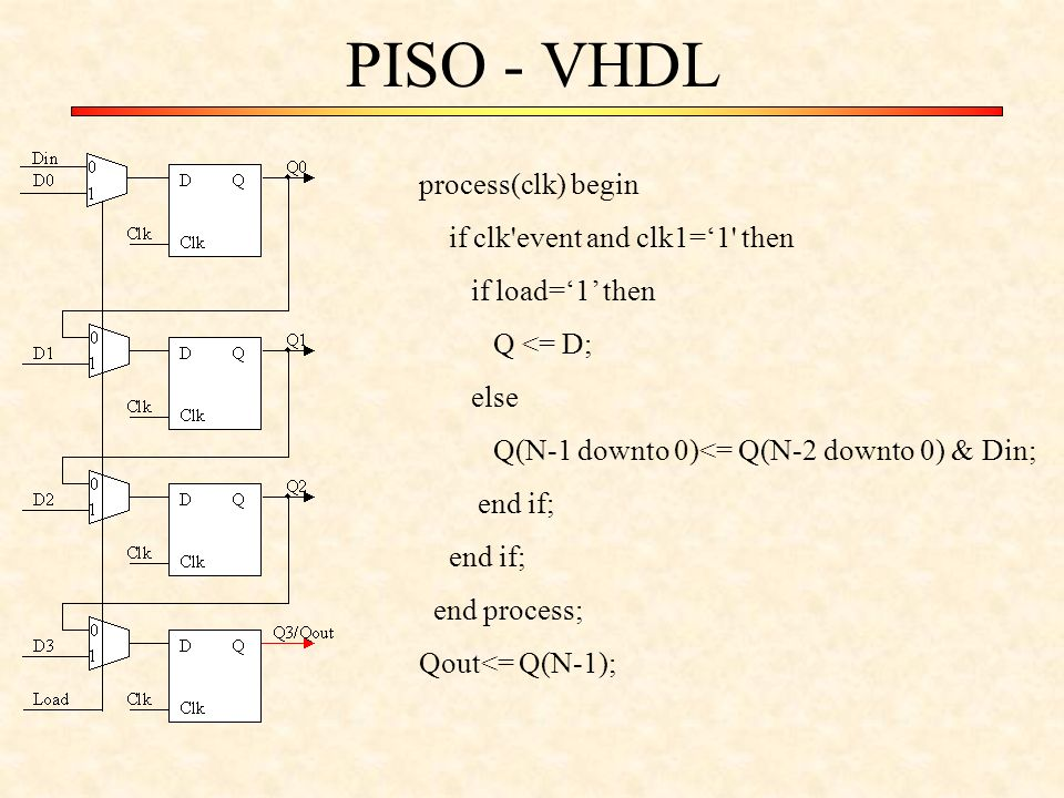 PISO - VHDL process(clk) begin if clk event and clk1='1 then if load='1' then Q <= D; else Q(N-1 downto 0)<= Q(N-2 downto 0) & Din; end if; end process; Qout<= Q(N-1);