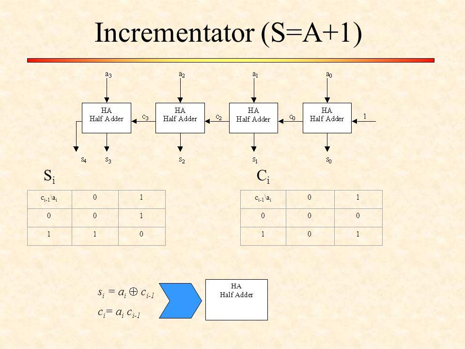 Incrementator (S=A+1) c i-1 \a i 01 001 110 01 000 101 SiSi CiCi s i = a i  c i-1 c i = a i c i-1 HA Half Adder