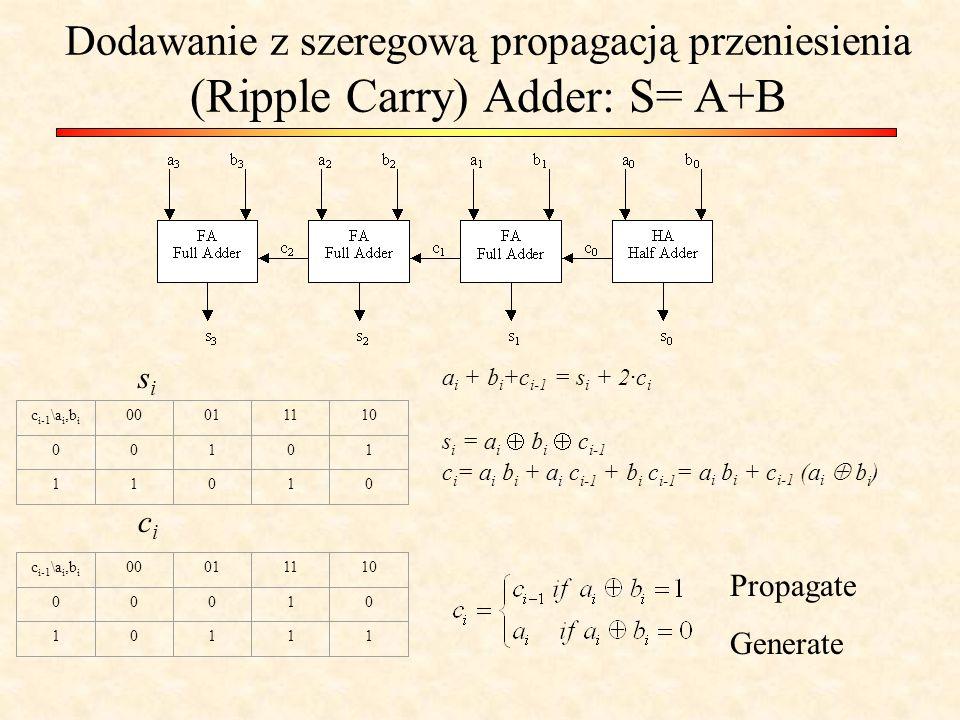 Dodawanie z szeregową propagacją przeniesienia (Ripple Carry) Adder: S= A+B c i-1 \a i,b i 00011110 00101 11010 c i-1 \a i,b i 00011110 00010 10111 sisi cici a i + b i +c i-1 = s i + 2·c i s i = a i  b i  c i-1 c i = a i b i + a i c i-1 + b i c i-1 = a i b i + c i-1 (a i  b i ) Propagate Generate