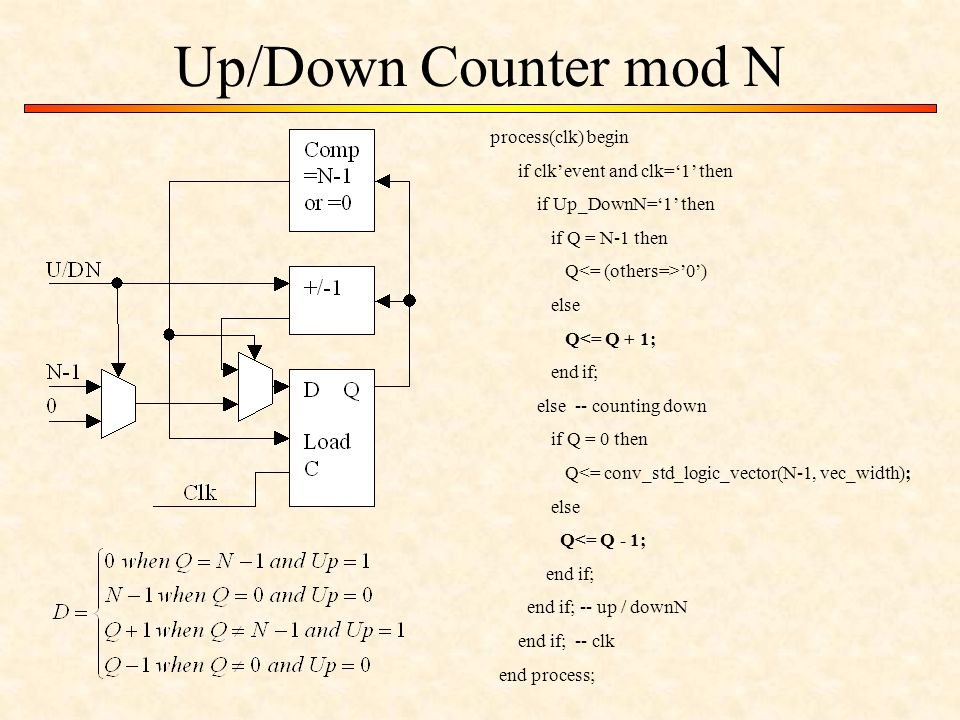 Up/Down Counter mod N process(clk) begin if clk'event and clk='1' then if Up_DownN='1' then if Q = N-1 then Q '0') else Q<= Q + 1; end if; else -- counting down if Q = 0 then Q<= conv_std_logic_vector(N-1, vec_width); else Q<= Q - 1; end if; end if; -- up / downN end if; -- clk end process;