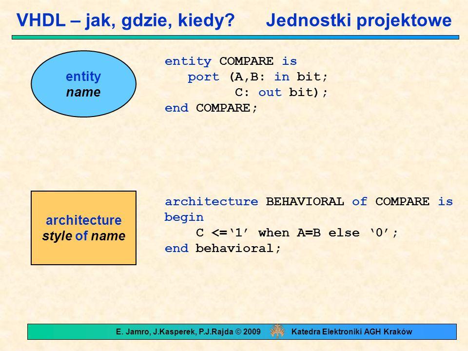 Pojęcia leksykalne – wyrażenia Operatory wyrażeń: logiczne andornandnorxornot relacji =/= >= połączenia & arytmetyczne +-*/ ** modremabs VHDL'92 sllsrlslasrarolrorxnor Typy argumentów: takie same: and or nand nor xor not = /= >= + - * / integer: mod rem integer exp: ** numeryczny: abs E.