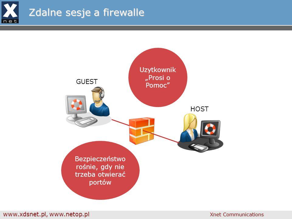 """www.xdsnet.pl, www.netop.pl Xnet Communications Zdalne sesje a firewalle Uzytkownik """"Prosi o Pomoc Bezpieczeństwo rośnie, gdy nie trzeba otwierać portów HOST GUEST"""
