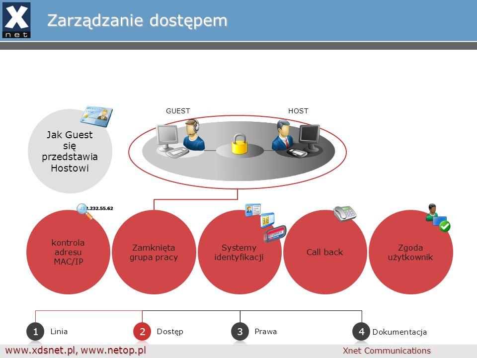 www.xdsnet.pl, www.netop.pl Xnet Communications Zarządzanie dostępem Prawa DostępLinia HOSTGUEST kontrola adresu MAC/IP Zamknięta grupa pracy Systemy identyfikacji Call back Zgoda użytkownik Jak Guest się przedstawia Hostowi Dokumentacja