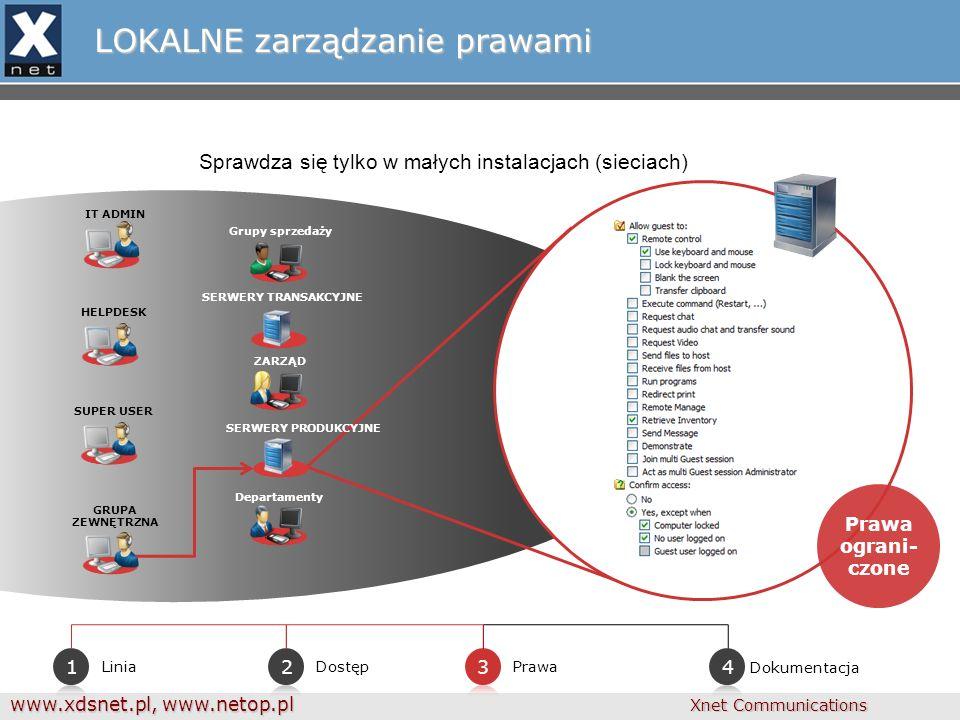 www.xdsnet.pl, www.netop.pl Xnet Communications LOKALNE zarządzanie prawami Prawa DostępLinia Prawa ograni- czone Grupy sprzedaży SUPER USER GRUPA ZEWNĘTRZNA ZARZĄD Departamenty IT ADMIN HELPDESK SERWERY TRANSAKCYJNE SERWERY PRODUKCYJNE Dokumentacja Sprawdza się tylko w małych instalacjach (sieciach)
