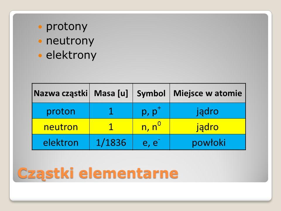 Cząstki elementarne protony neutrony elektrony Nazwa cząstkiMasa [u] Symbol Miejsce w atomie proton1p, p + jądro neutron1n, n 0 jądro elektron1/1836e,
