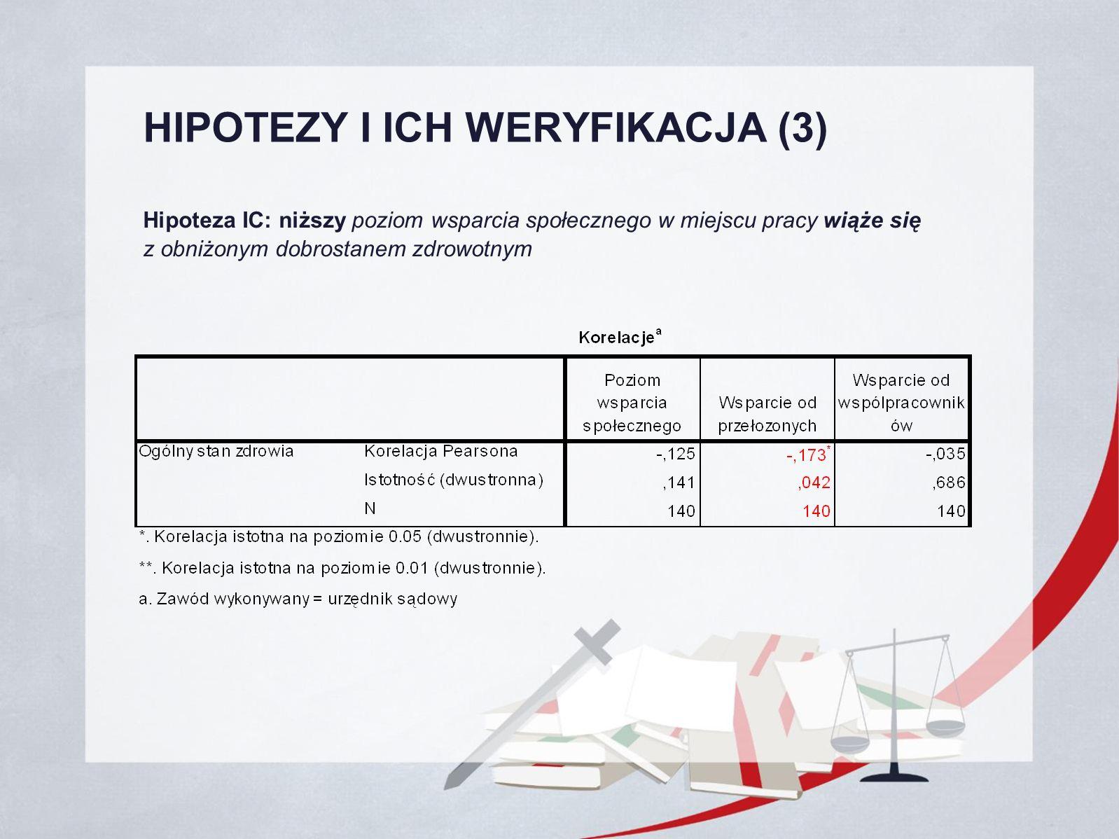 HIPOTEZY I ICH WERYFIKACJA (3) Hipoteza IC: niższy poziom wsparcia społecznego w miejscu pracy wiąże się z obniżonym dobrostanem zdrowotnym