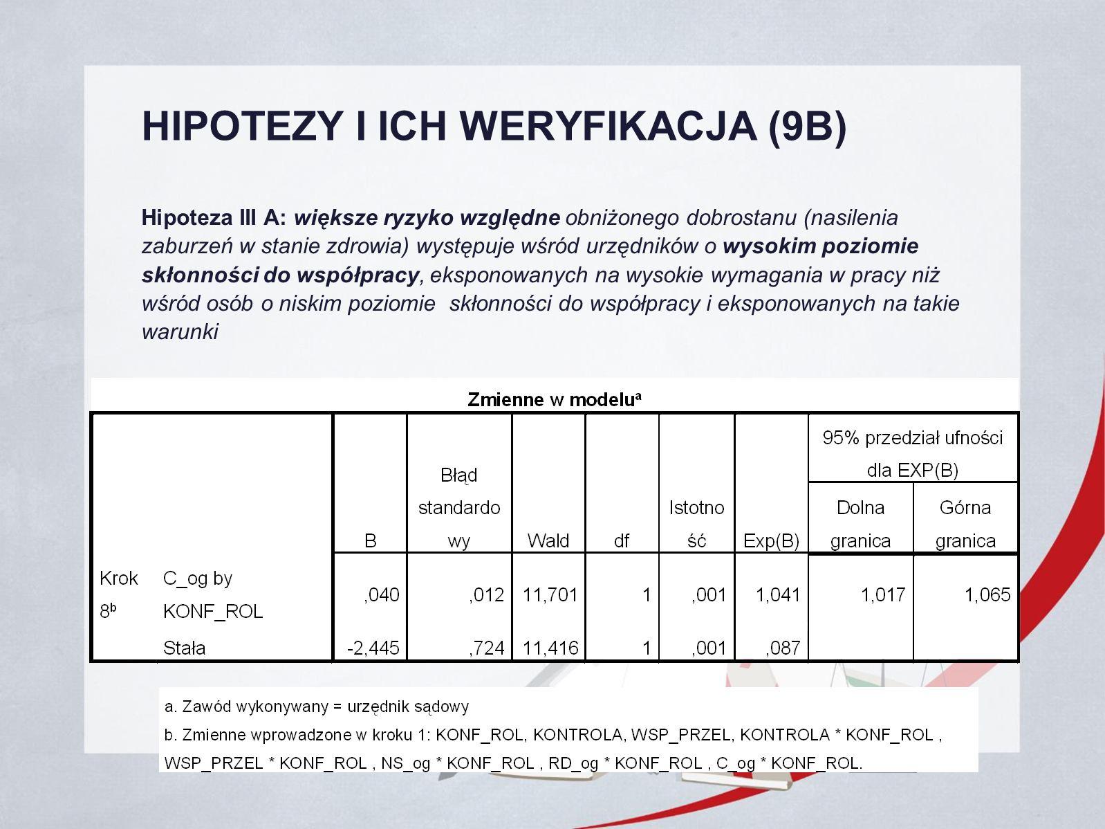 HIPOTEZY I ICH WERYFIKACJA (9B) Hipoteza III A: większe ryzyko względne obniżonego dobrostanu (nasilenia zaburzeń w stanie zdrowia) występuje wśród urzędników o wysokim poziomie skłonności do współpracy, eksponowanych na wysokie wymagania w pracy niż wśród osób o niskim poziomie skłonności do współpracy i eksponowanych na takie warunki