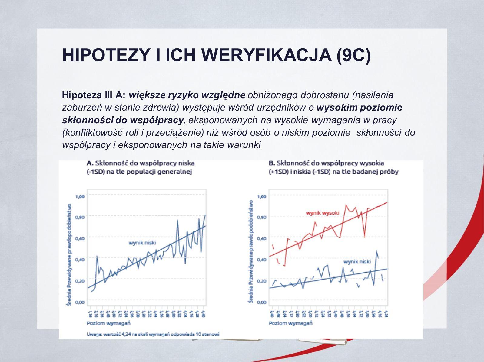 HIPOTEZY I ICH WERYFIKACJA (9C) Hipoteza III A: większe ryzyko względne obniżonego dobrostanu (nasilenia zaburzeń w stanie zdrowia) występuje wśród urzędników o wysokim poziomie skłonności do współpracy, eksponowanych na wysokie wymagania w pracy (konfliktowość roli i przeciążenie) niż wśród osób o niskim poziomie skłonności do współpracy i eksponowanych na takie warunki