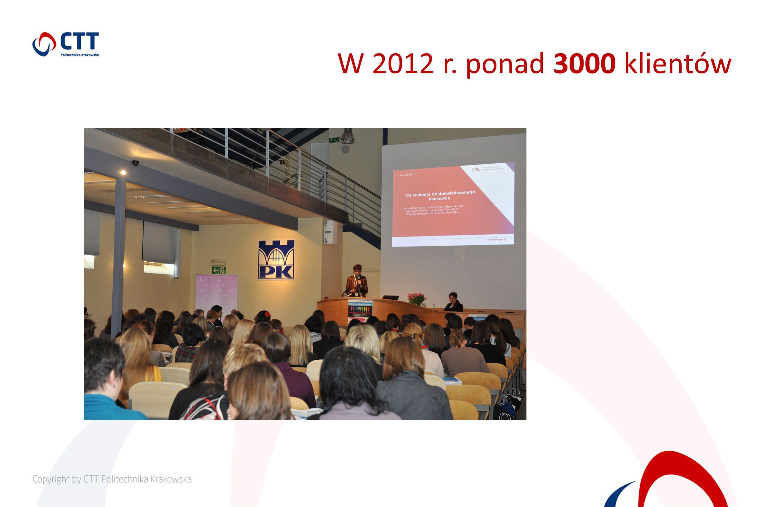 W 2012 r. ponad 3000 klientów