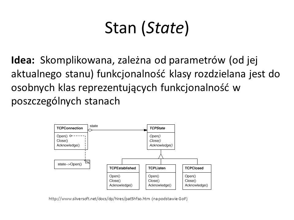 Stan (State) Idea: Skomplikowana, zależna od parametrów (od jej aktualnego stanu) funkcjonalność klasy rozdzielana jest do osobnych klas reprezentujących funkcjonalność w poszczególnych stanach http://www.silversoft.net/docs/dp/hires/pat5hfso.htm (na podstawie GoF)