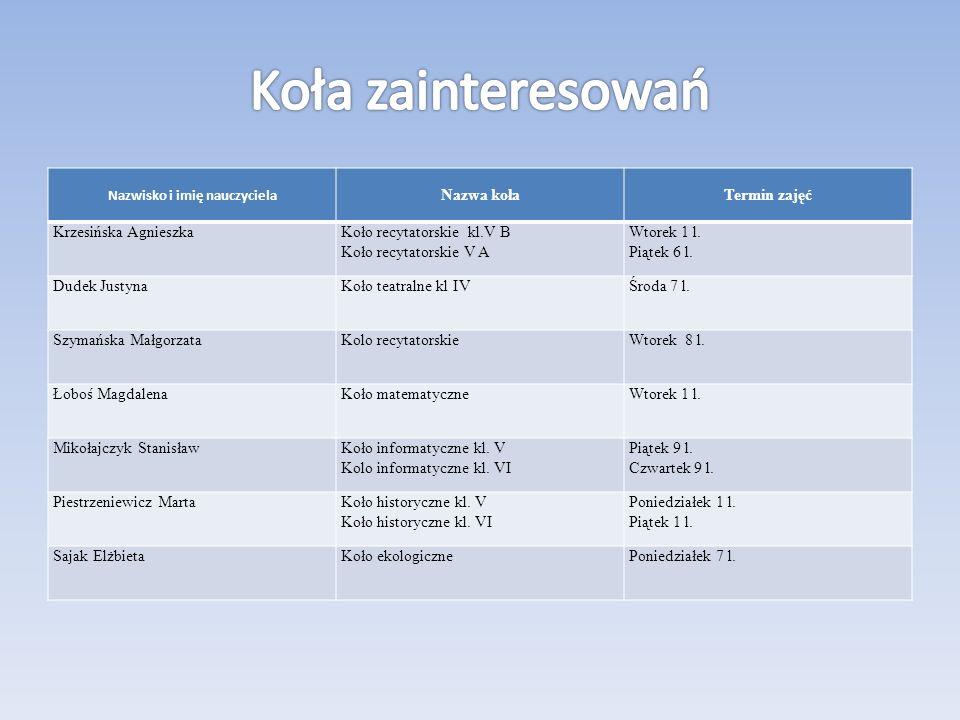 Nazwisko i imię nauczyciela Nazwa kołaTermin zajęć Krzesińska AgnieszkaKoło recytatorskie kl.V B Koło recytatorskie V A Wtorek 1 l. Piątek 6 l. Dudek