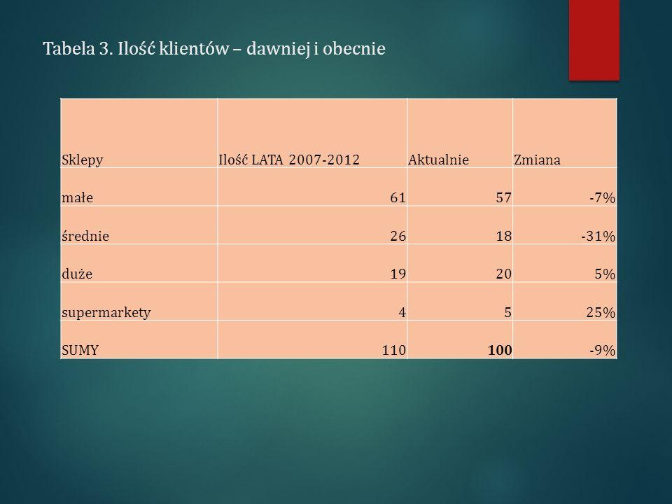 Tabela 3. Ilość klientów – dawniej i obecnie SklepyIlość LATA 2007-2012AktualnieZmiana małe6157-7% średnie2618-31% duże19205% supermarkety4525% SUMY11