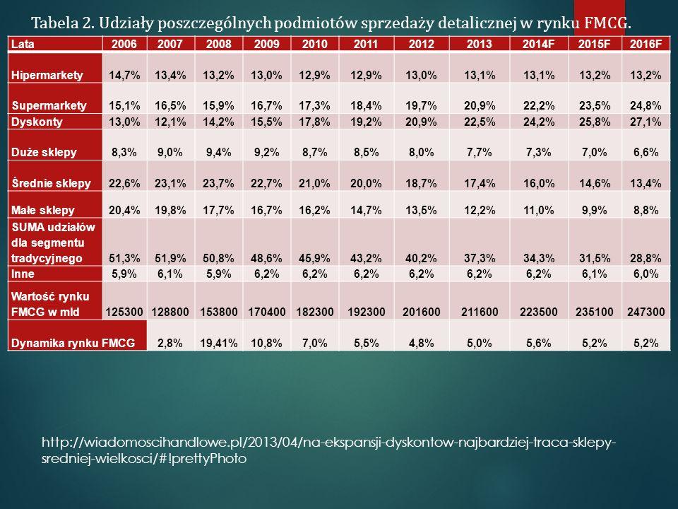 Lata200620072008200920102011201220132014F2015F2016F Hipermarkety14,7%13,4%13,2%13,0%12,9% 13,0%13,1% 13,2% Supermarkety15,1%16,5%15,9%16,7%17,3%18,4%1