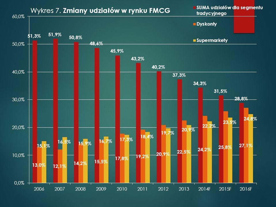 Wykres 8. Dynamika zmian udziałów w rynku FMCG dla różnych sklepów