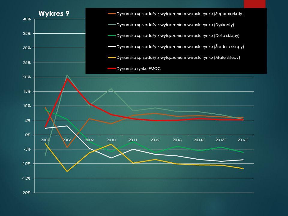 Na wykresie 9, przedstawiłem dynamikę zmian sprzedaży artykułów FMCG, w różnych sklepach, ale wyłączyłem wpływ rosnącego rynku FMCG na sklepy, tak żeby wyniki zależne były jedynie od zmiany udziału.