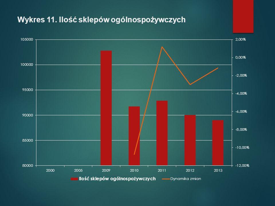 Wykres 11. Ilość sklepów ogólnospożywczych