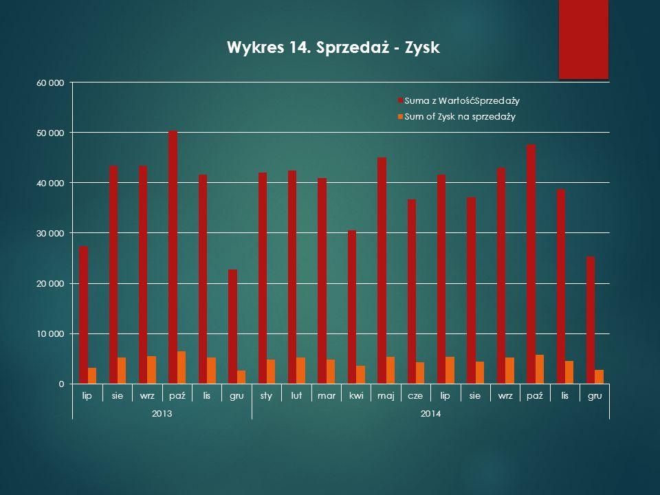 Wykres 14 sprzedaż – zysk w czasie.