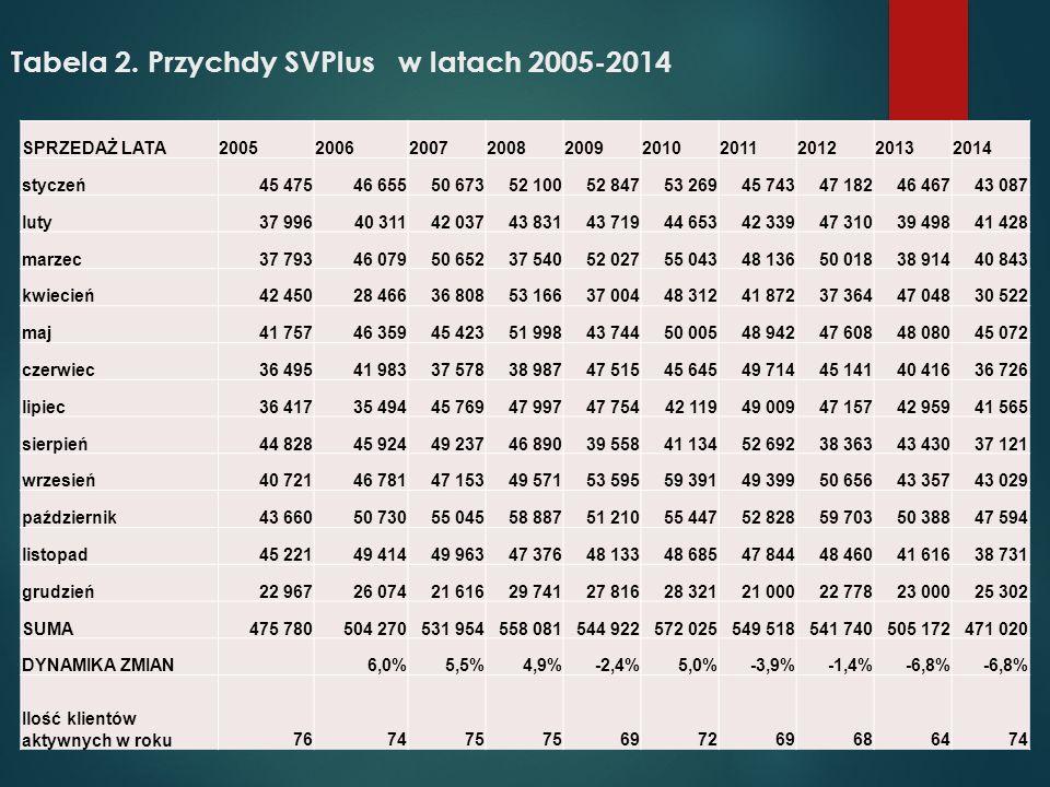 Tabela 2. Przychdy SVPlus w latach 2005-2014 SPRZEDAŻ LATA2005200620072008200920102011201220132014 styczeń45 47546 65550 67352 10052 84753 26945 74347