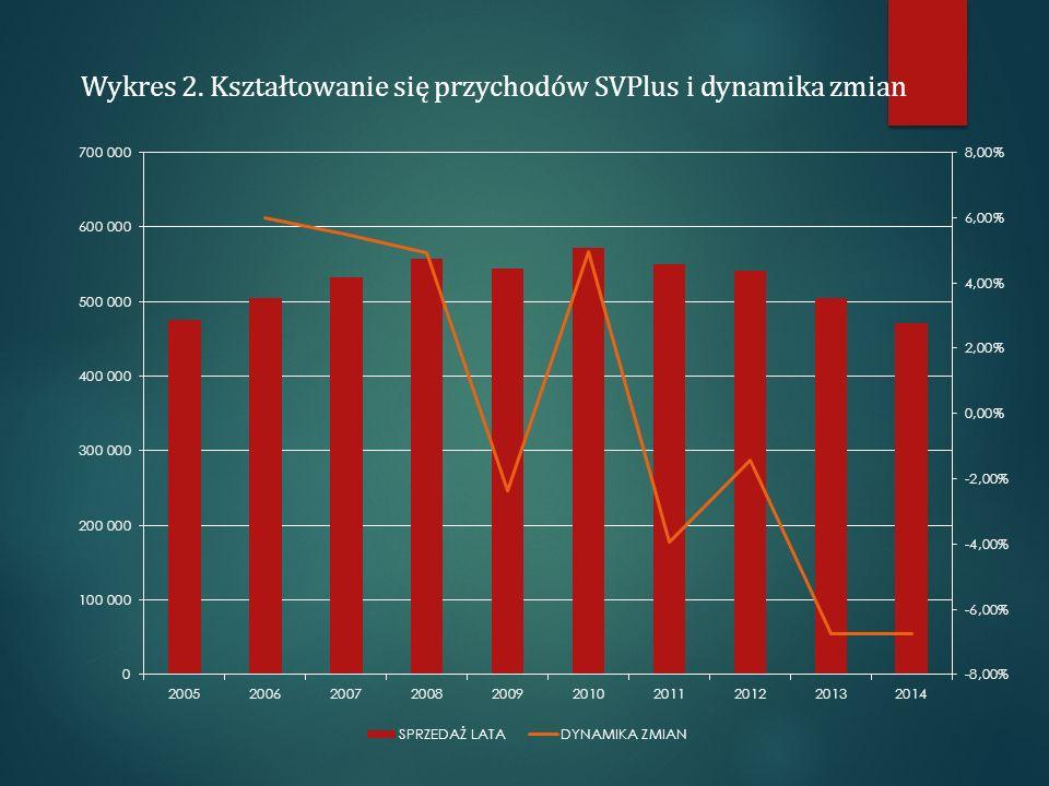 Wykres 2. Kształtowanie się przychodów SVPlus i dynamika zmian