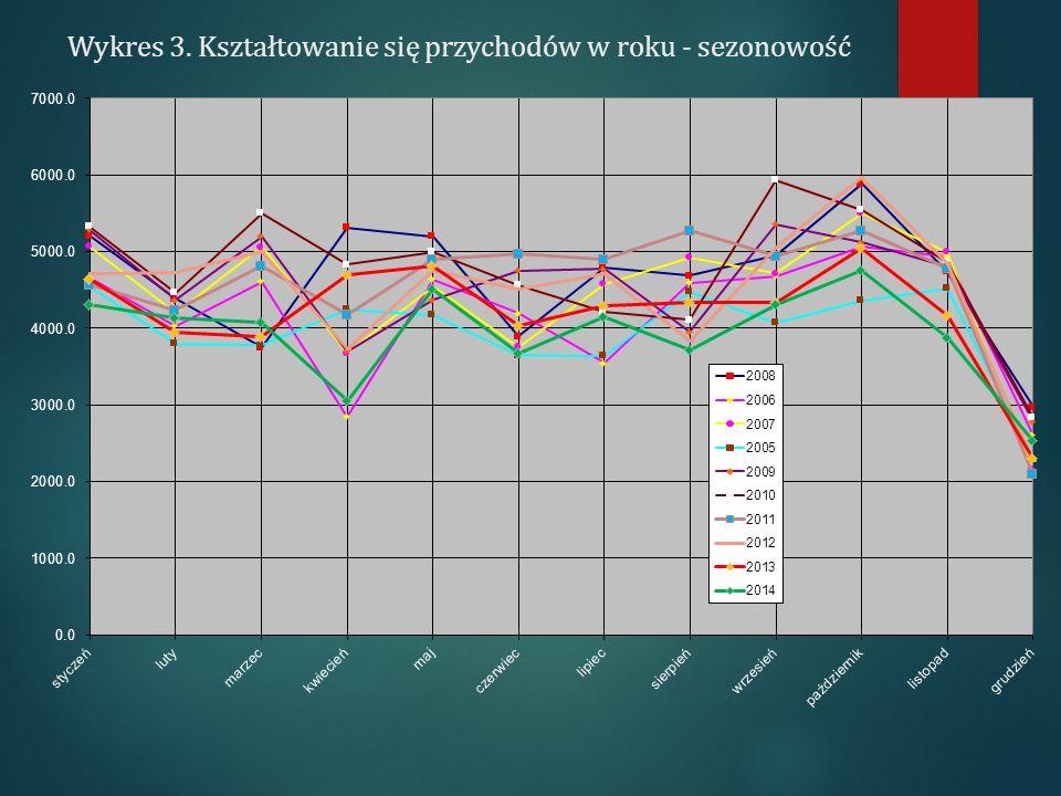 Wykres 3. Kształtowanie się przychodów w roku - sezonowość