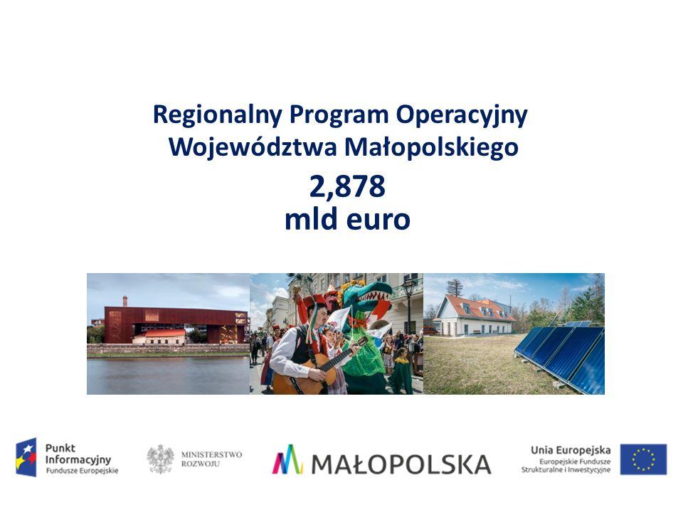 Regionalny Program Operacyjny Województwa Małopolskiego 2,878 mld euro